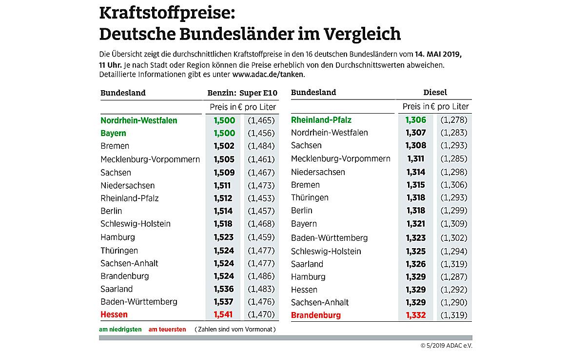 Benzinpreis im Bundesländervergleich (Mai 2019)