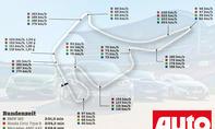 Hockenheim-Rundenzeiten: Kompaktsportler 2016