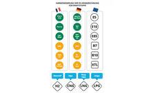 EU-Kraftstoffbezeichnung