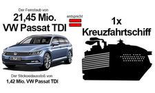 Passat/Schiff Vergleich Abgase