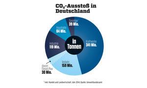 Schadstoff: CO2