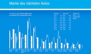 Aral-Studie zu Trends beim Autokauf 2019