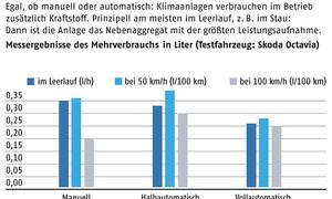 ADAC Infogramm Klimaanlagen Vergleich Benzinverbrauch 2012