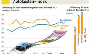 Auto Unterhaltskosten Index 2013 Deutschland ADAC Statistik