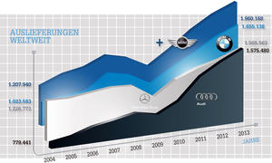 Wirtschaft Audi BMW Mercedes Premium-Vergleich 2004 bis 2014