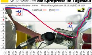 Benzinpreise 2014 Vergleich Markttransparenzstelle ADAC Statistik