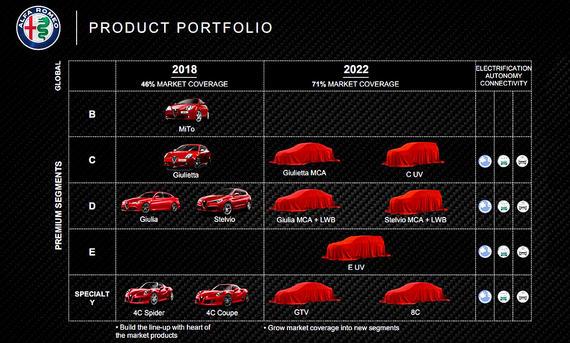 Alfa Romeo Giulietta 3. Generation: Technische Daten