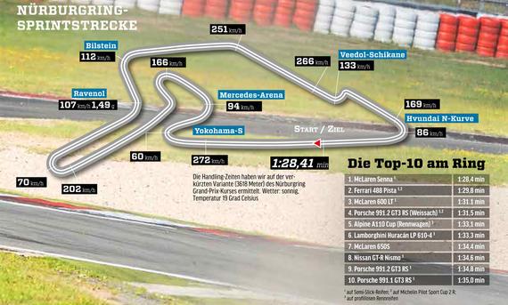 McLaren Senna: Tracktest