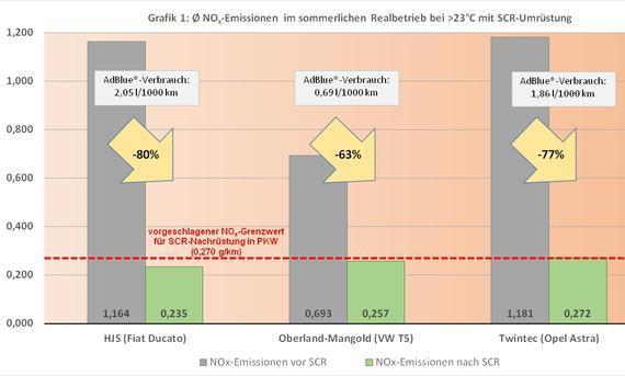 Infografik ADAC-SCR-Test