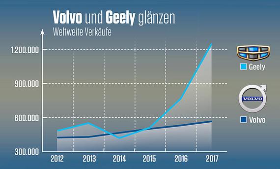 Geely/Volvo Verkäufe