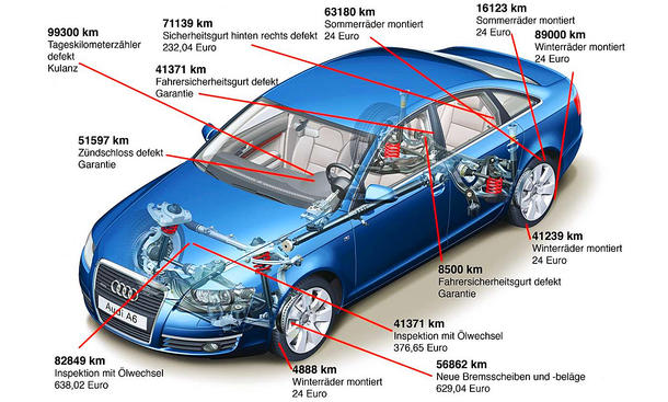 Audi A6 Dauertest