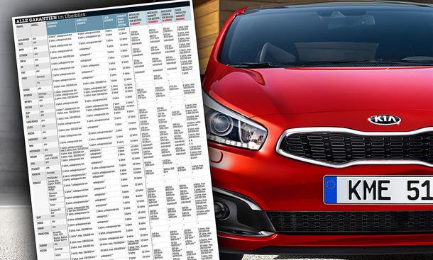 Neuwagen-Garantien: Marken-Vergleich
