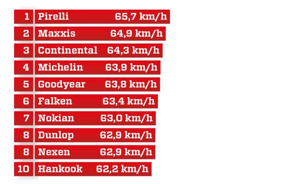 18-Meter-Slalom