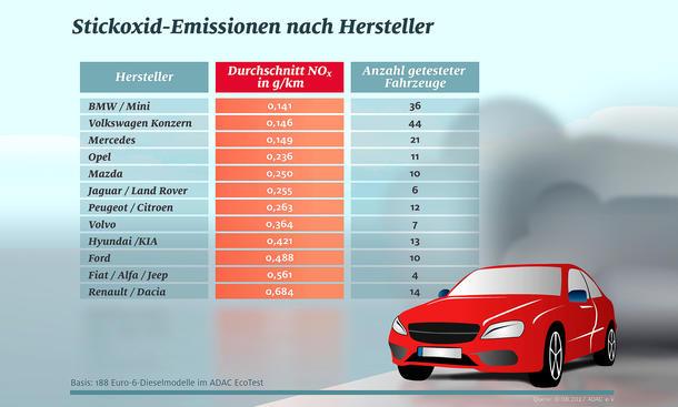 Euro-6-Diesel im ADAC-Ecotest