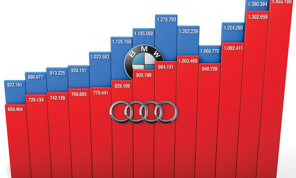 BMW Audi Vergleich Verkaufszahlen Neuzulassungen Wirtschaft Umsatz