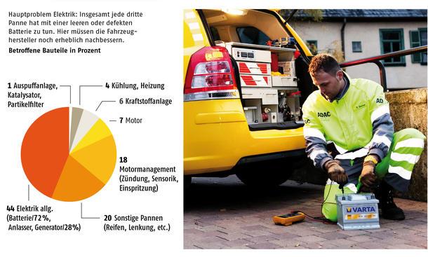 ADAC Pannenstatistik 2013 Ursache leere Batterien Tanks Grafik