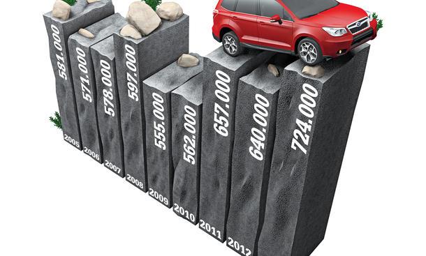 Subaru Wirtschaft Statistik Grafik Entwicklung Deutschland