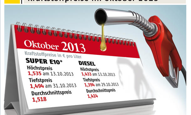Benzinpreise Oktober 2013 Deutschland Vergleich ADAC Uebersicht