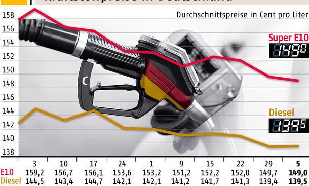 Aktuelle Benzinpreise 2013 6. November Vergleich ADAC Statistik