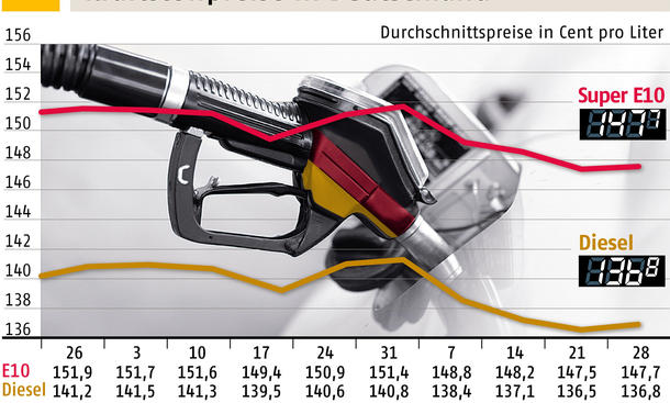 Aktuelle Benzinpreise 29. Januar 2014 Vergleich Statistik