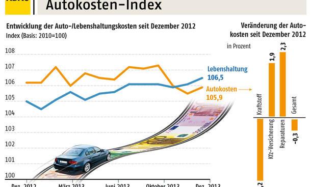 auto unterhaltskosten deutschland index 2013 gesunken. Black Bedroom Furniture Sets. Home Design Ideas