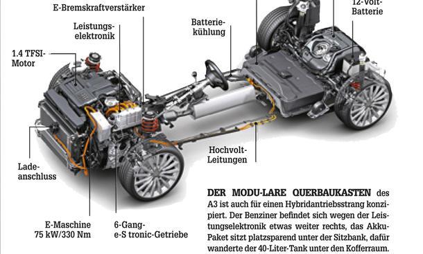 Audi A3 e-tron: Fahrbericht, Bilder & technische Daten  