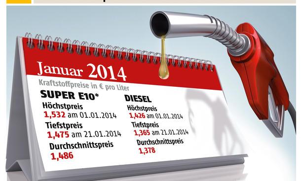 Benzinpreise Januar 2014 Vergleich Statistik Deutschland ADAC
