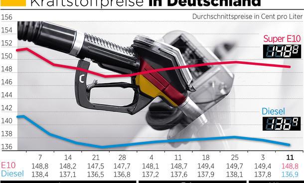 Aktuelle Benzinpreise 12. März 2014 Vergleich Deutschland Statistik ADAC