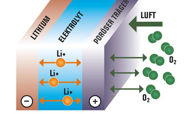 elektroauto lithium ionen batterie technik bild 4. Black Bedroom Furniture Sets. Home Design Ideas