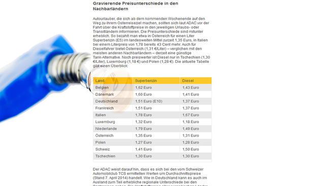 Spritpreise Ostern Ferien Ausland Europa Vergleich 2014