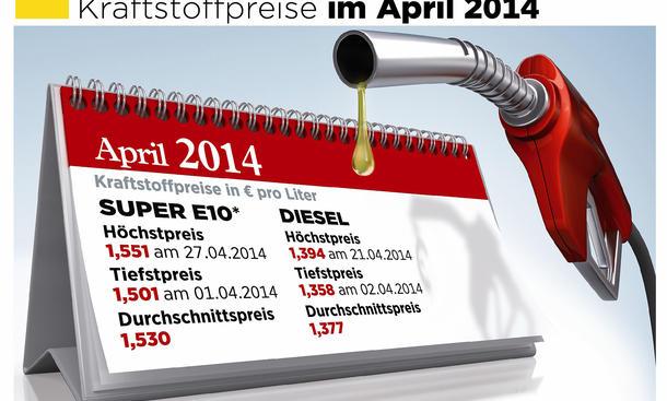 Benzinpreise April 2014 Benzin Diesel E10 Preise Spritpreise Vergleich