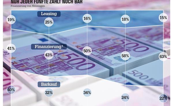 Banken Autohersteller Neuwagen Finanzierung Wirtschaft Deutschland 2014