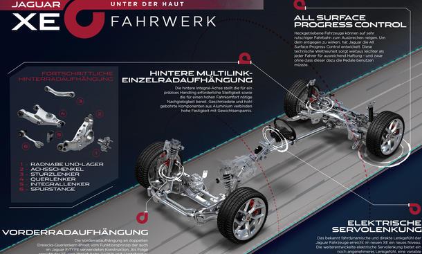 Jagaur XE Premiere Fahrwerk Technik Lenkung Traktion