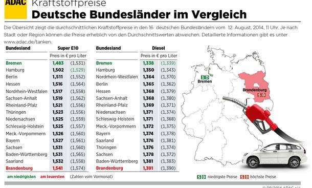 Benzinpreise Bundesländer Vergleich Brandenburg teurer August 2014