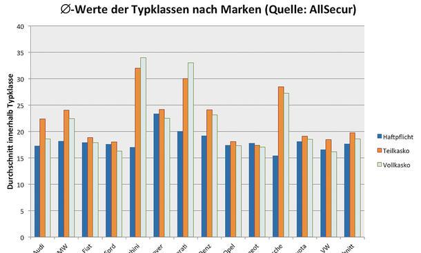 Kfz-Versicherung: Typklassen-Durchschnitt der Autobauer