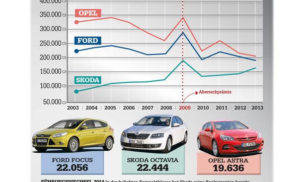 Ford Opel Skoda Wirtschaft Negativtrend Neuzulassungen Absatz 2014