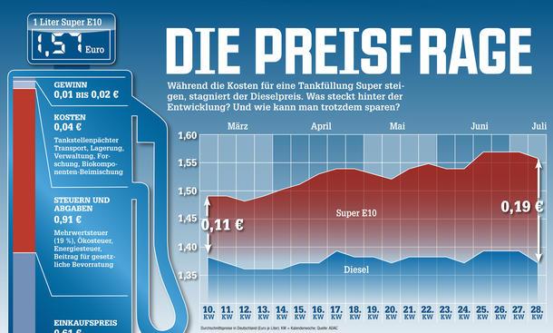Kraftstoff-Preise: Unterschiedliche Entwicklungen bei Benzin und Diesel