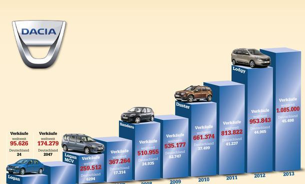 Wirtschaft Dacia Erfolg Wachstum Hintergründe
