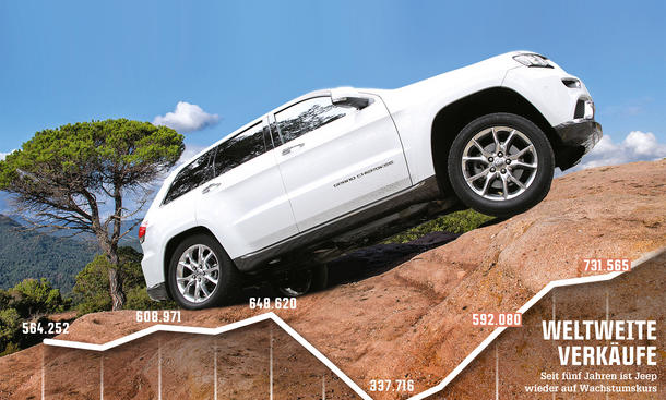Wirtschaft Jeep Zukunft Absatz Entwicklung 2014 Grand Cherokee