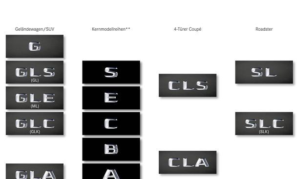 Mercedes Nomenklatur 2015 GLE SLC GLS GLC S Klasse Maybach Namen Umbenennung