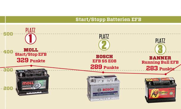 10 autobatterien aus 2014 auch start stopp batterien im vergleichstest bild 9. Black Bedroom Furniture Sets. Home Design Ideas