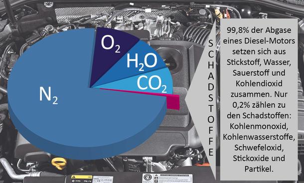 Diesel-Abgase NOx Emissionen
